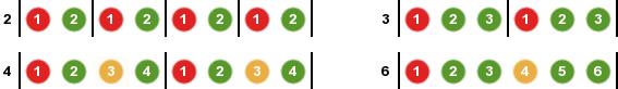 Forskel på 2- og 4-delt takt