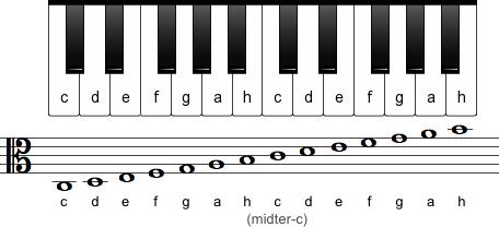 Tonerne i alt-nøglen