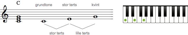 Dur-akkord