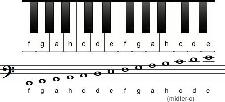Tonerne i f-nøglen
