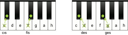 Afledte toner på klaviaturet