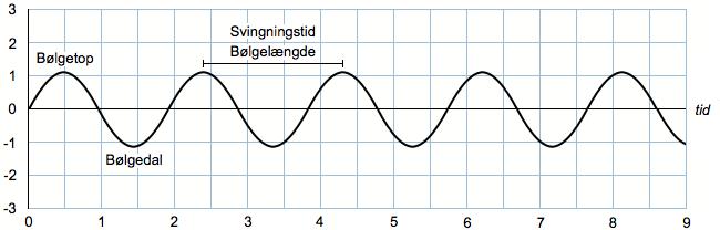 Bølgetop og bølgedal