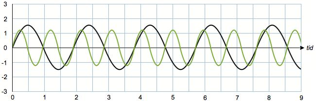 Interfererende lydbølger