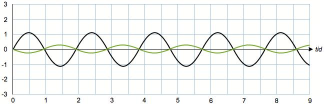 Lydbølger i fase