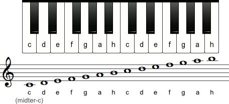 Tonerne i g-nøglen