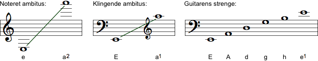 Guitarens ambitus