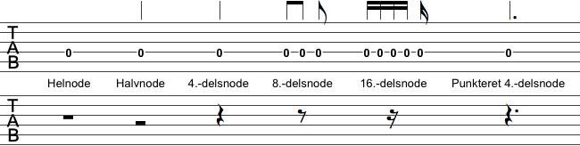 Guitar tabulatur nodeværdier og pauser