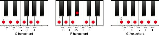 Hexachord fra c, f og g