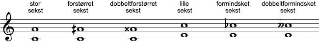 Forstørrede og formindskede intervaller