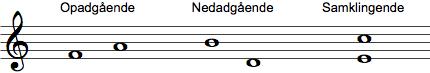 Opadgående, nedadgående og samklingende interval