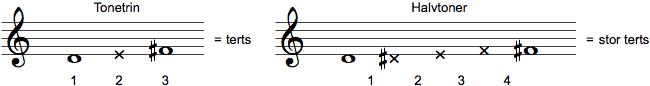 Identifikation af intervalstørrelse