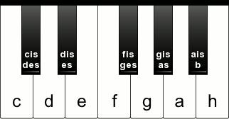 Toner med fortegn på klaveret