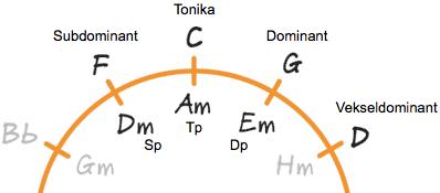 Kvintcirkel med angivelse af funktioner i c-dur