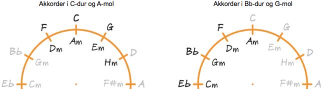 Tonearternes akkorder på kvintcirklen