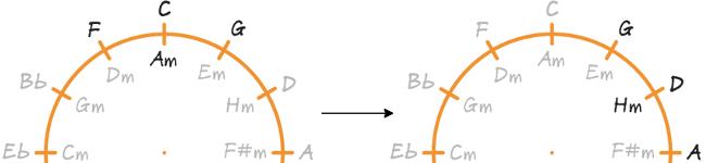Transponering fra c-dur til d-dur