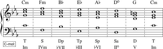 Diatonisk kvintskridtsekvens i mol