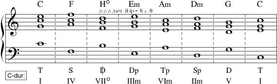 Diatonisk kvintskridtsekvens