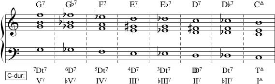 kromatisk kvintskridtsekvens