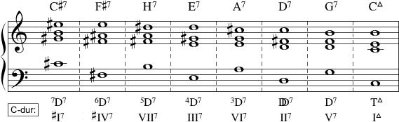 Modulerende kvintskridtsekvens