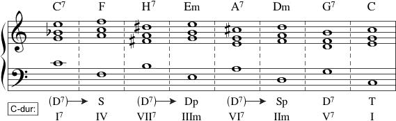 Tonal kvintskridtsekvens