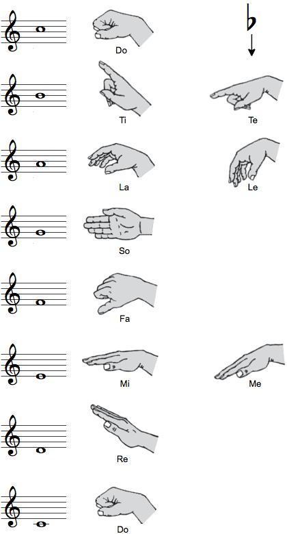 Håndtegn i solmisation