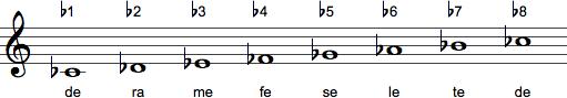 Stavelser b-afledninger: de, ra, me, fe, se, le og te