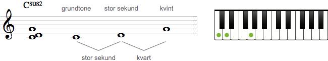 Sus2-akkord
